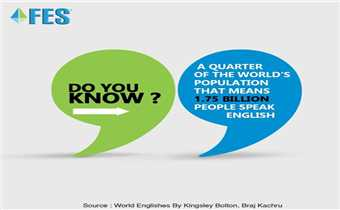 English is the most spoken language in the world and a quarter of the world's population i.e., 1.75 billion people speak English. It is the third-most