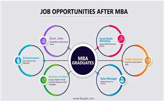 Master's in Business Administration (MBA) is a globally accepted degree by every business or organization. MBA graduates have the highest employabilit